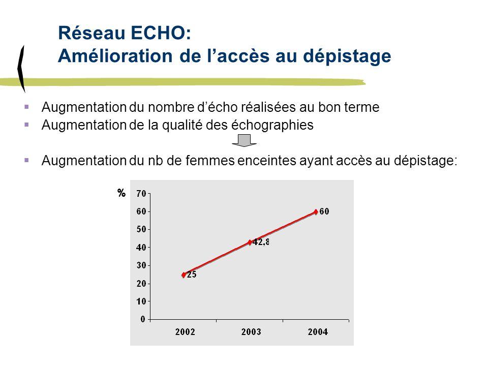 Réseau ECHO: Amélioration de l'accès au dépistage