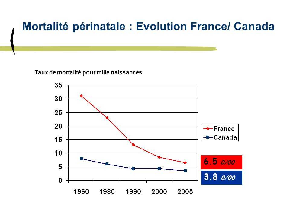 Mortalité périnatale : Evolution France/ Canada