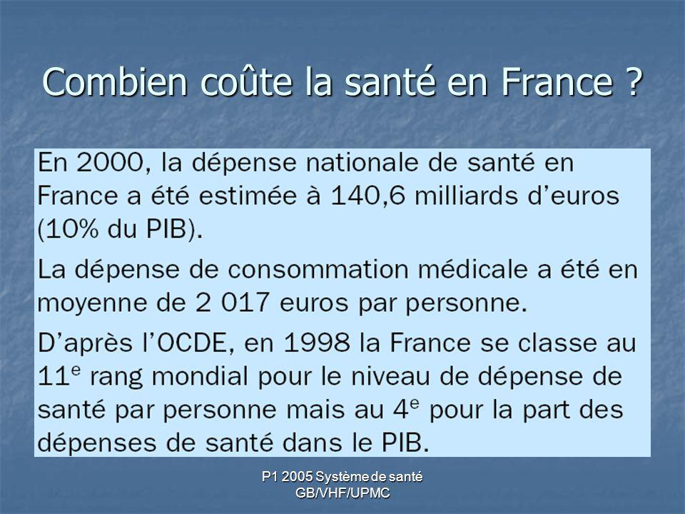 Combien coûte la santé en France