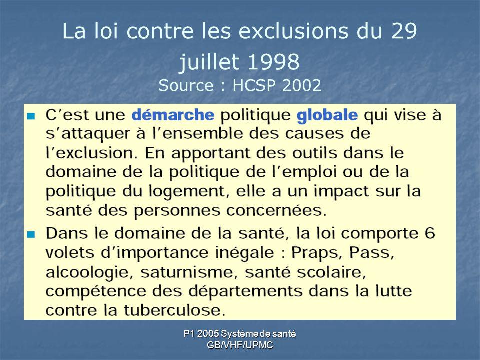 La loi contre les exclusions du 29 juillet 1998 Source : HCSP 2002