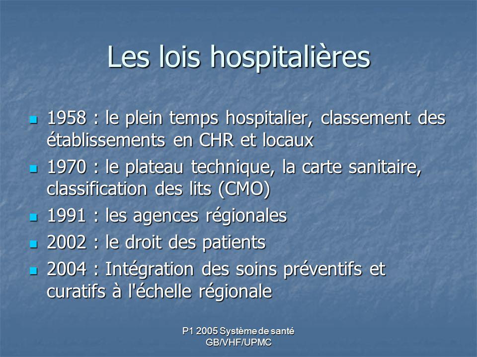 Les lois hospitalières