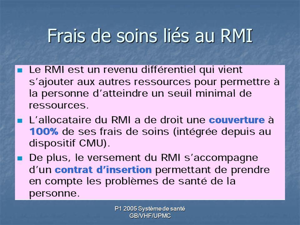 Frais de soins liés au RMI