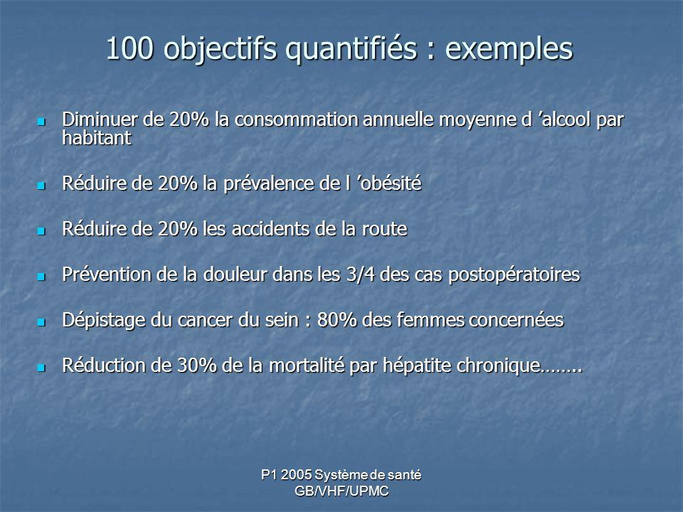 100 objectifs quantifiés : exemples