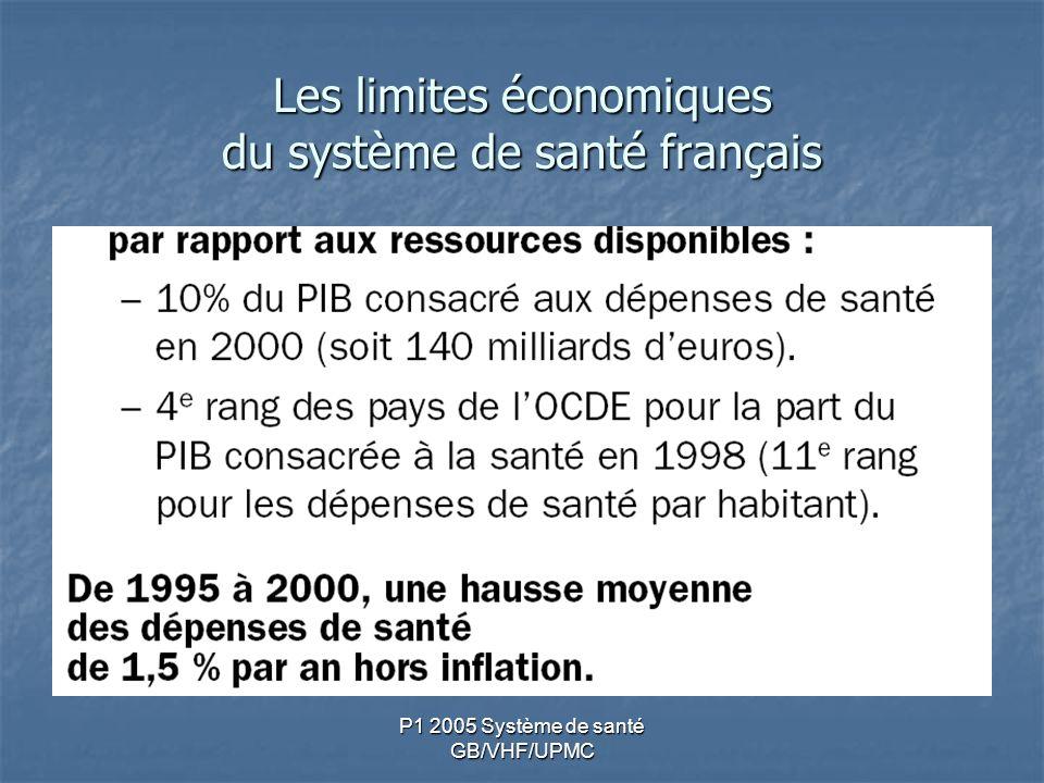 Les limites économiques du système de santé français