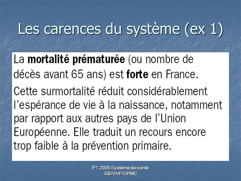 Les carences du système (ex 1)