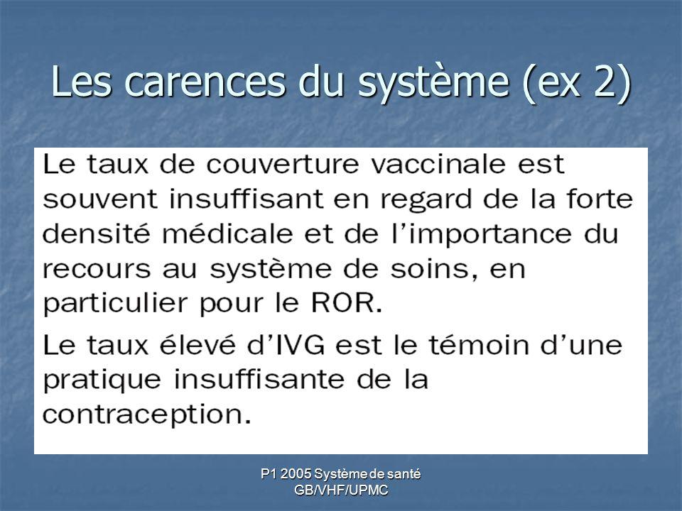 Les carences du système (ex 2)