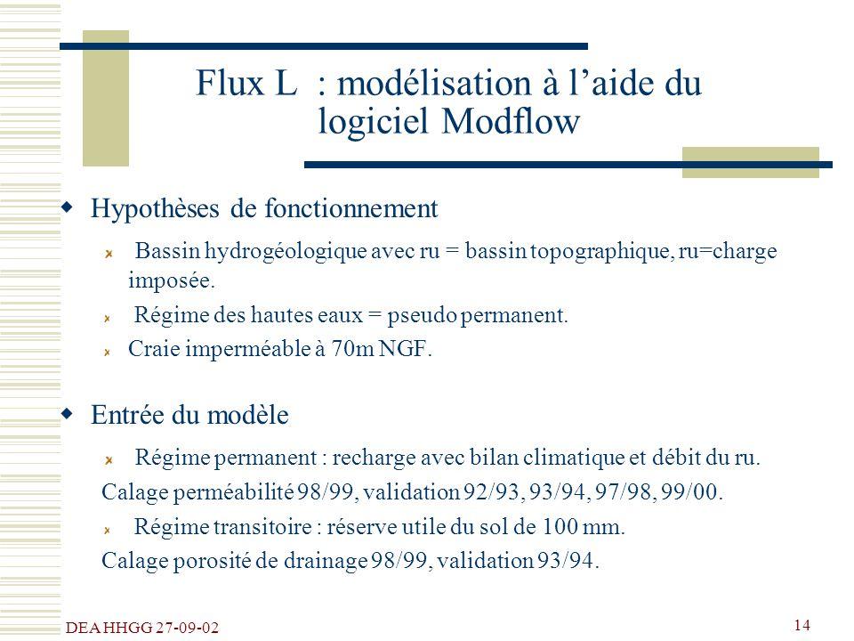 Flux L : modélisation à l'aide du logiciel Modflow