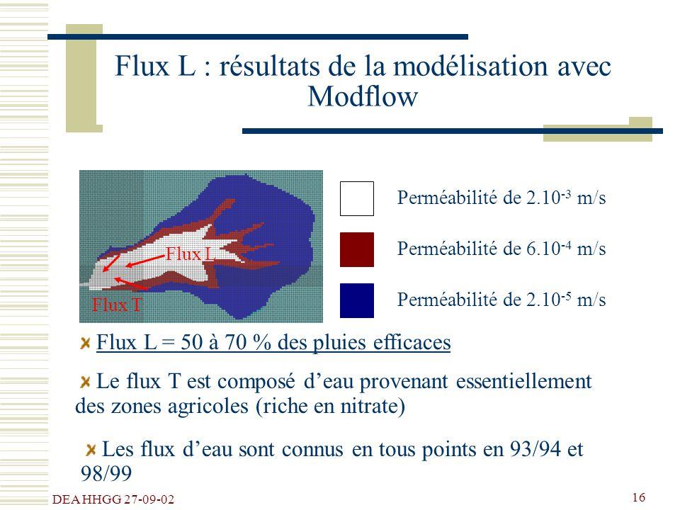 Flux L : résultats de la modélisation avec Modflow