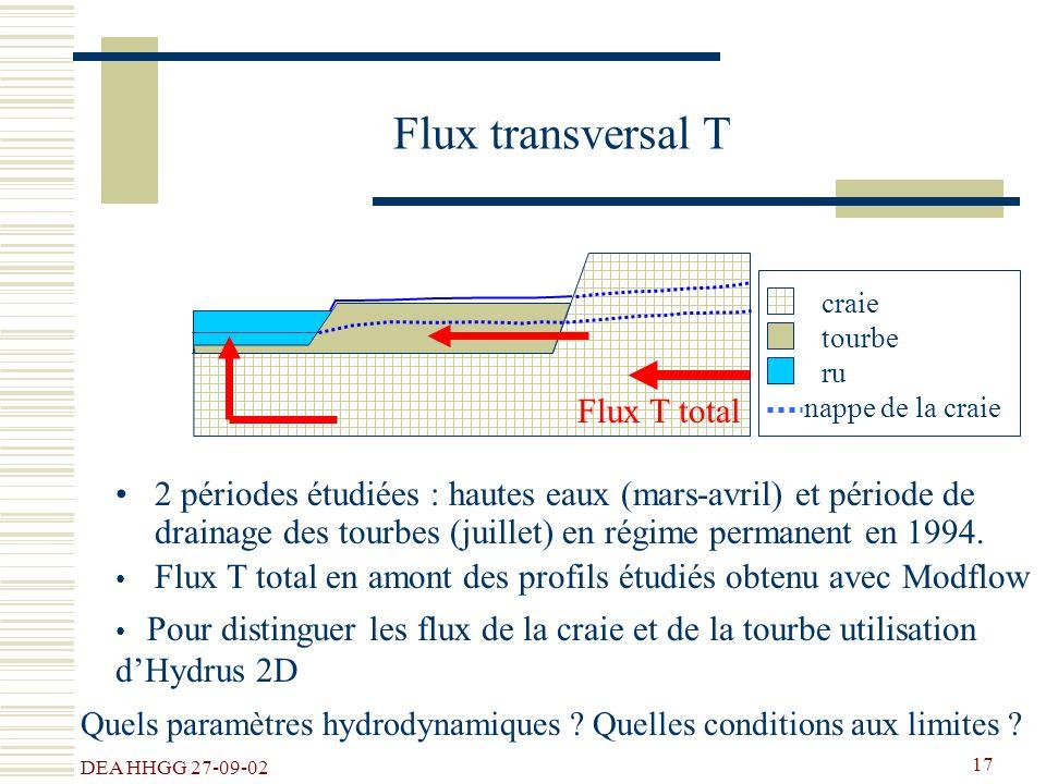 Flux transversal T Flux T total