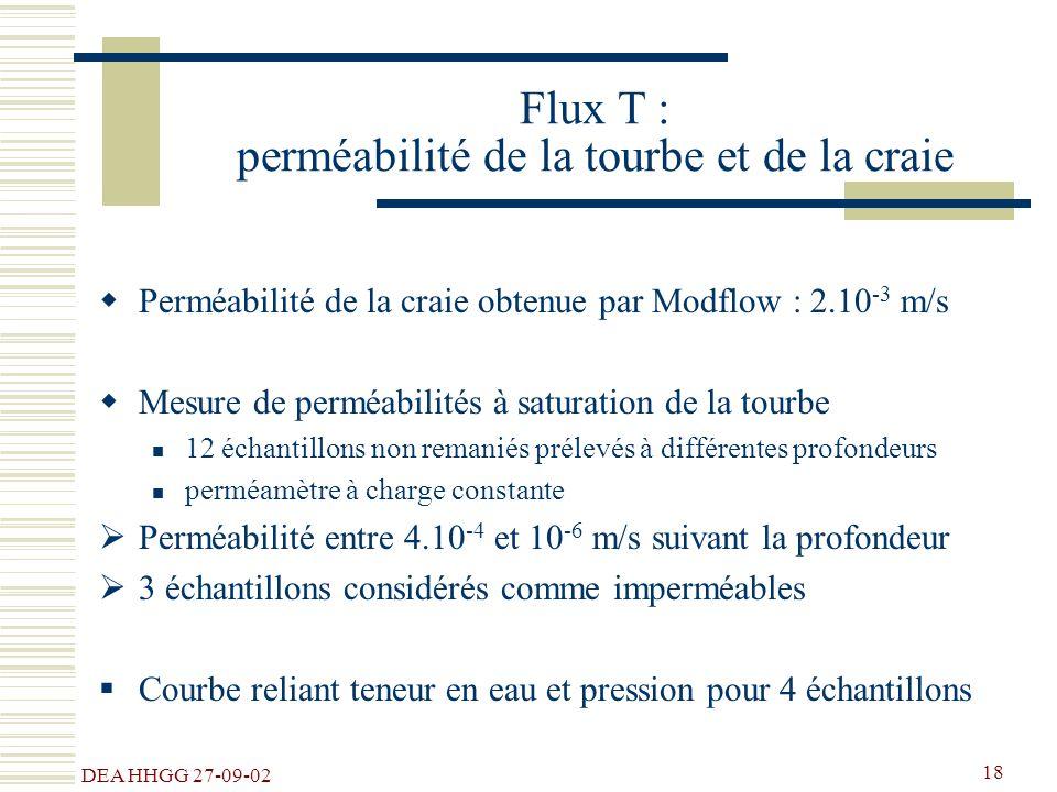 Flux T : perméabilité de la tourbe et de la craie