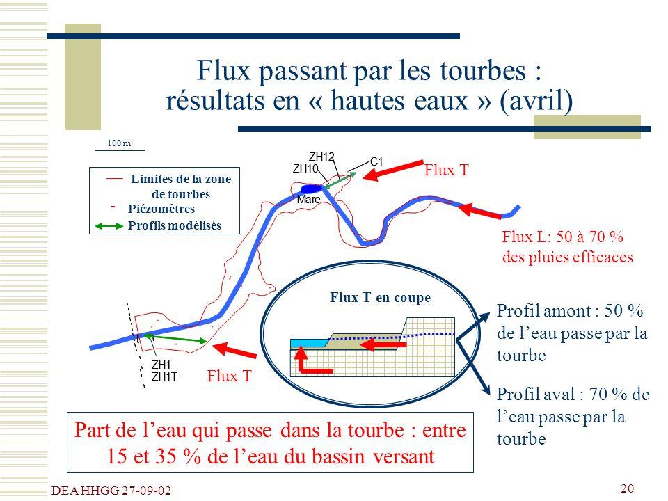 Flux passant par les tourbes : résultats en « hautes eaux » (avril)