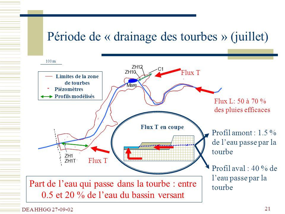 Période de « drainage des tourbes » (juillet)