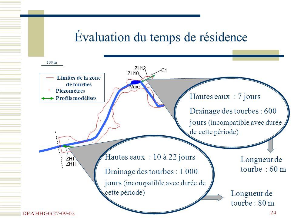 Évaluation du temps de résidence