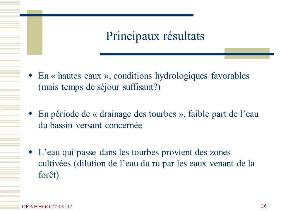 Principaux résultats En « hautes eaux », conditions hydrologiques favorables (mais temps de séjour suffisant )