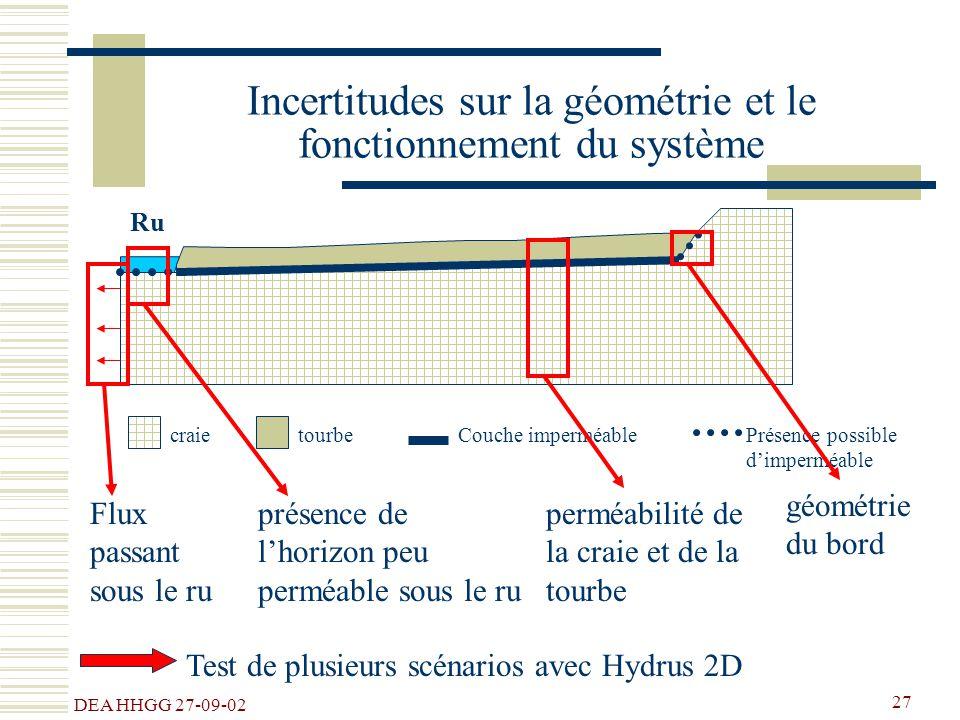 Incertitudes sur la géométrie et le fonctionnement du système