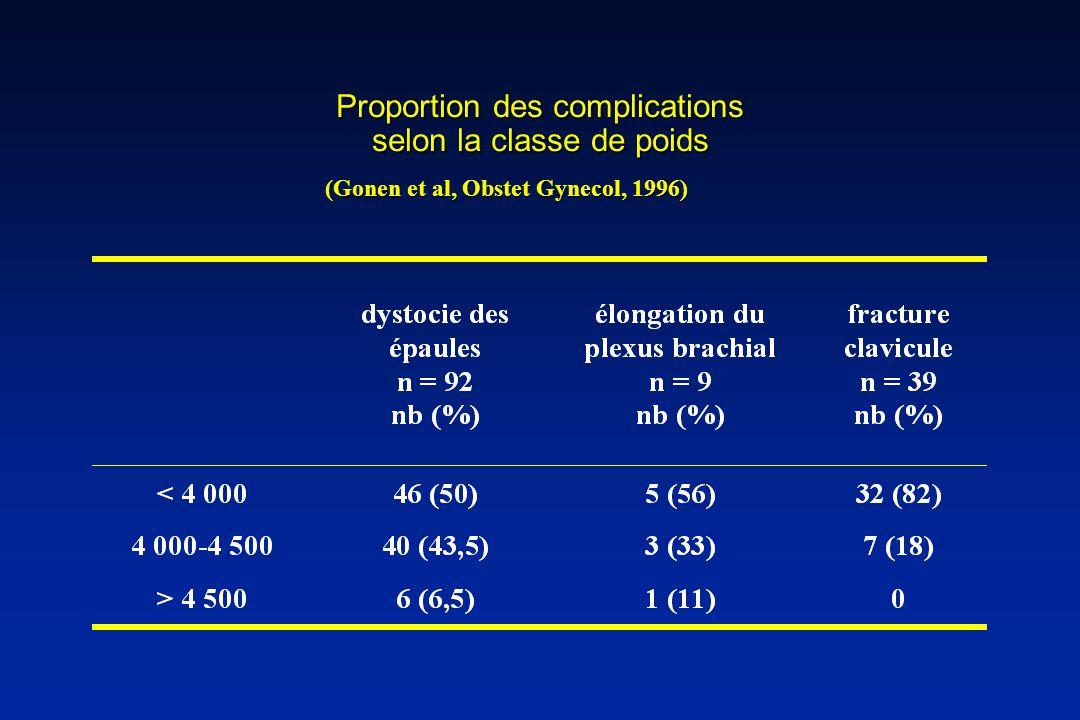 Proportion des complications selon la classe de poids