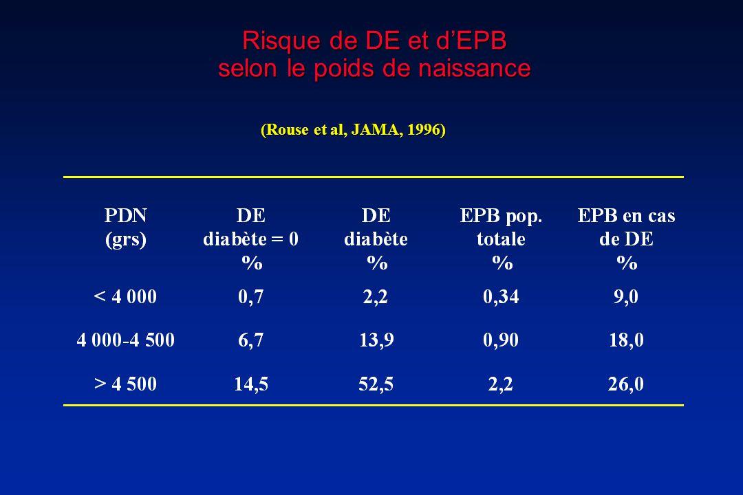 Risque de DE et d'EPB selon le poids de naissance