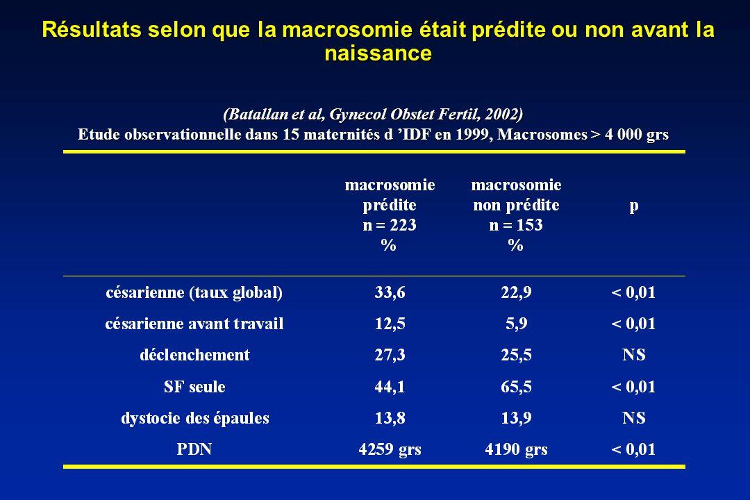 (Batallan et al, Gynecol Obstet Fertil, 2002)