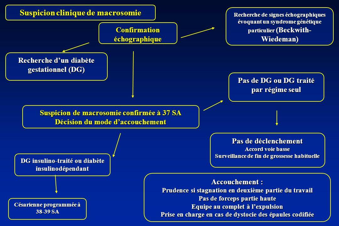 Suspicion clinique de macrosomie