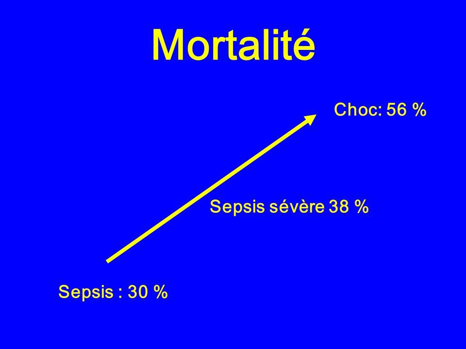 Mortalité Choc: 56 % Sepsis sévère 38 % Sepsis : 30 %