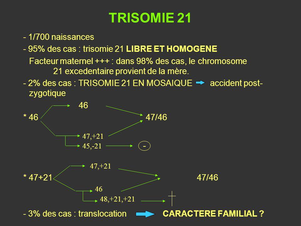 TRISOMIE 21 47,+21 - 46 48,+21,+21 - 1/700 naissances
