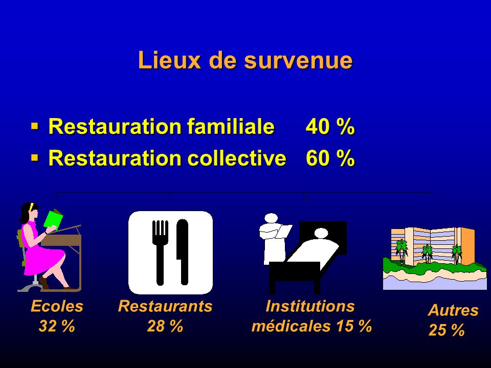 Lieux de survenue Restauration familiale 40 %
