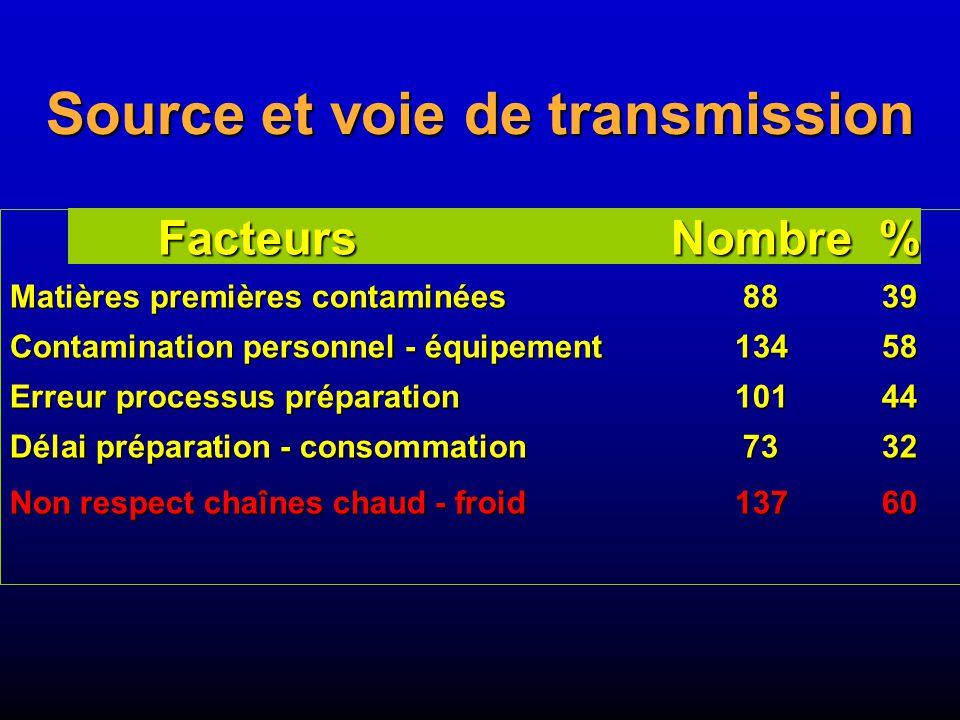 Source et voie de transmission