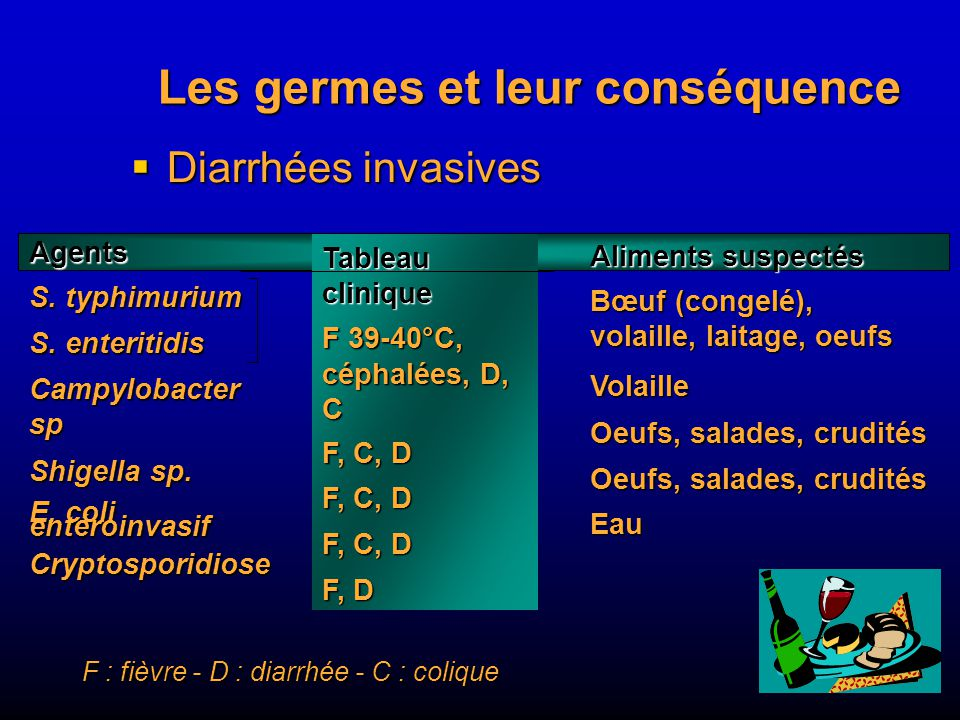Les germes et leur conséquence
