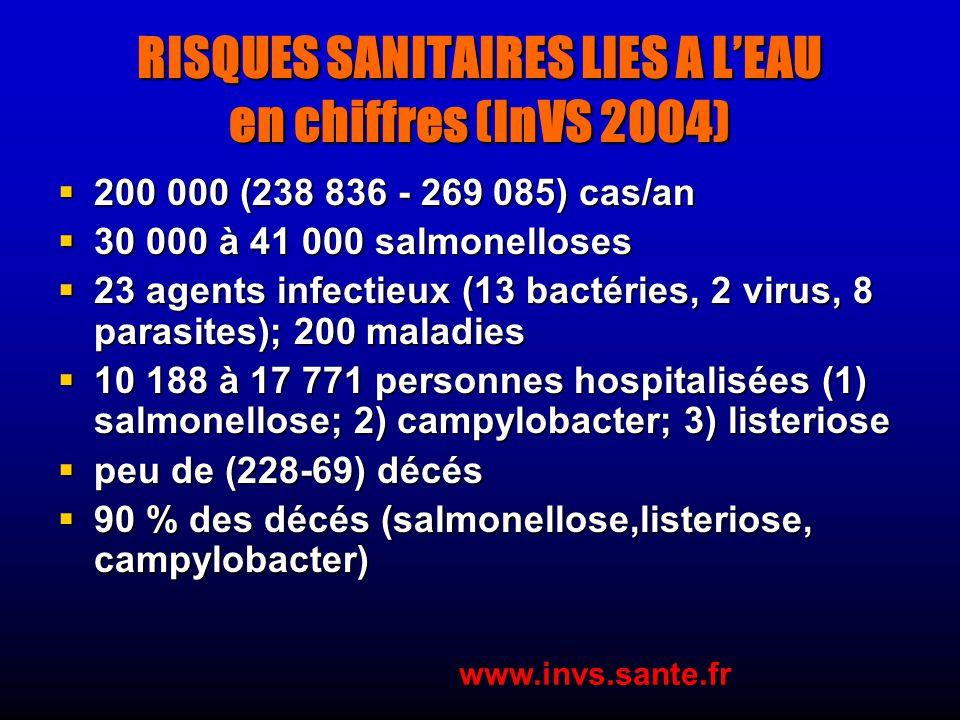 RISQUES SANITAIRES LIES A L'EAU en chiffres (InVS 2004)