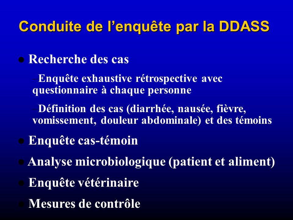 Conduite de l'enquête par la DDASS