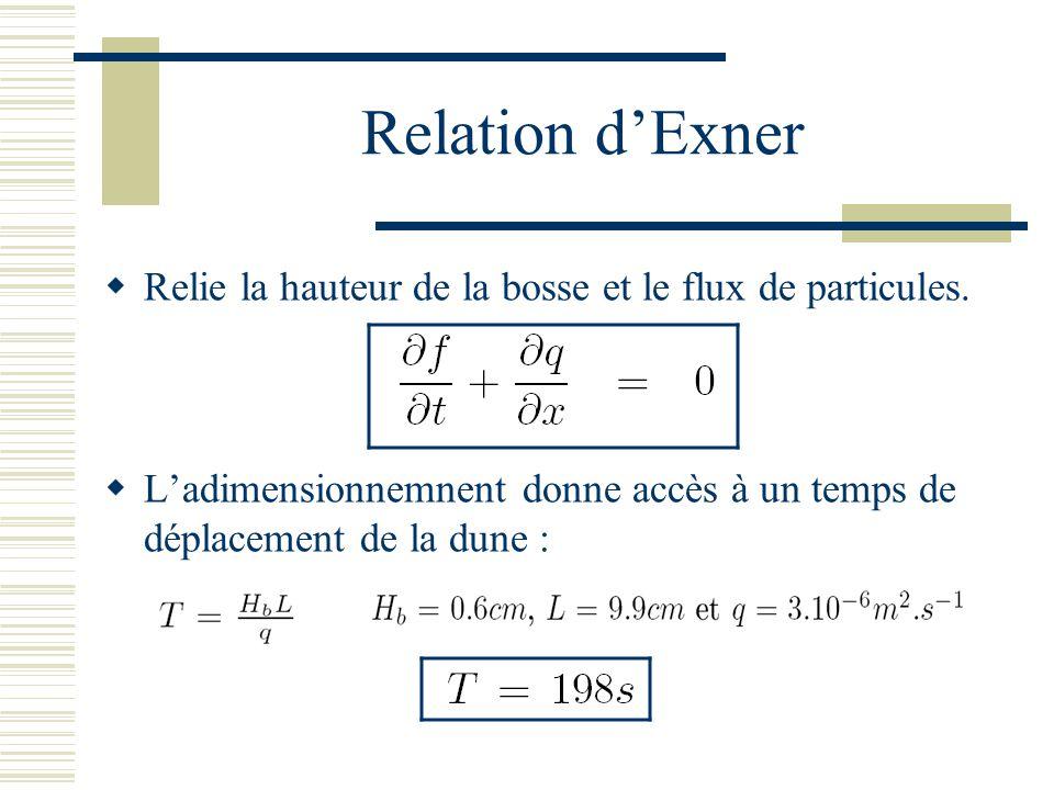 Relation d'Exner Relie la hauteur de la bosse et le flux de particules.