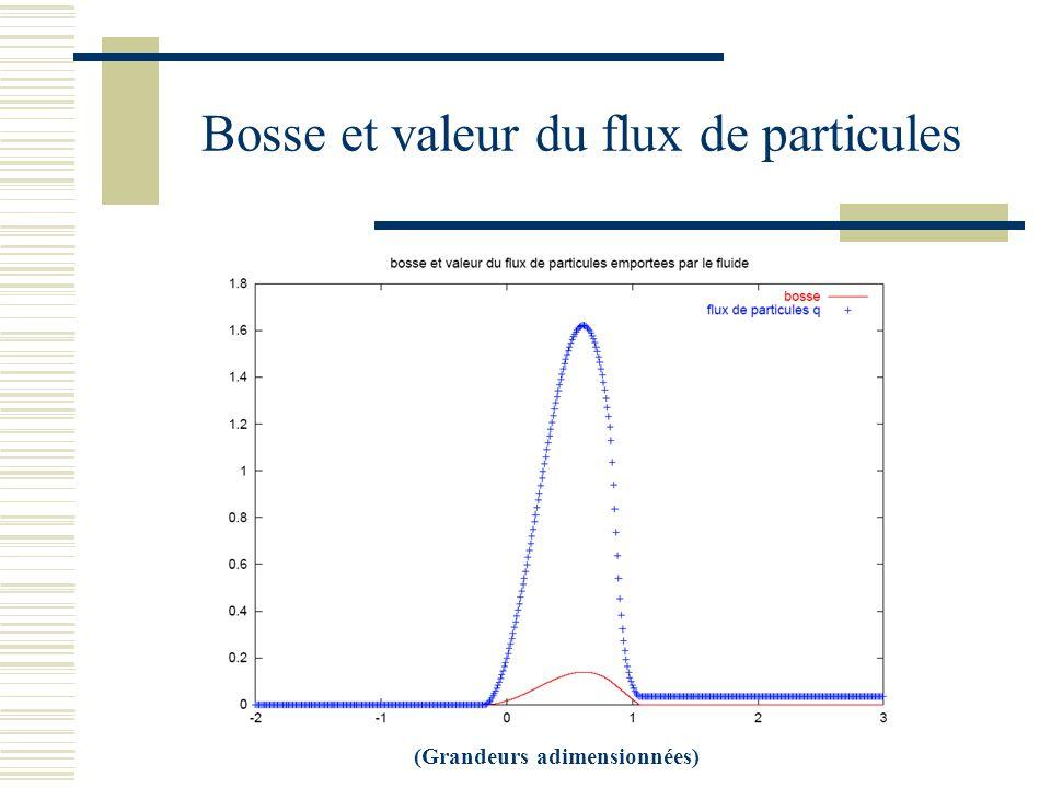 Bosse et valeur du flux de particules