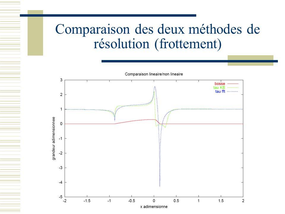 Comparaison des deux méthodes de résolution (frottement)