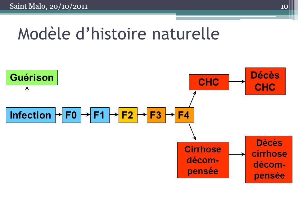Modèle d'histoire naturelle