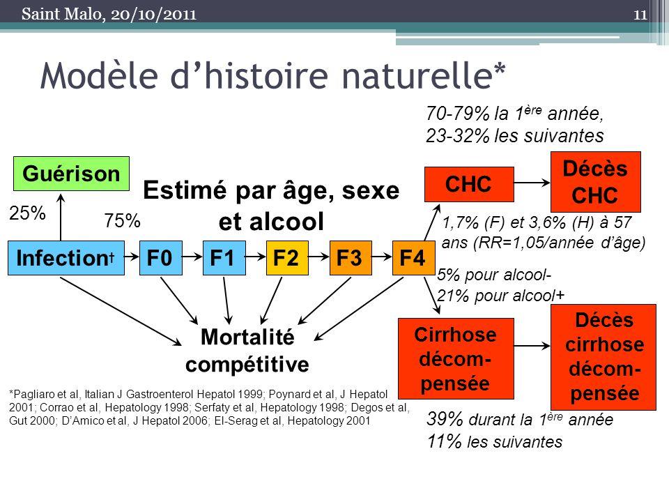 Modèle d'histoire naturelle*