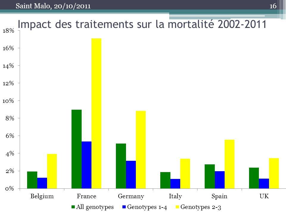Impact des traitements sur la mortalité 2002-2011