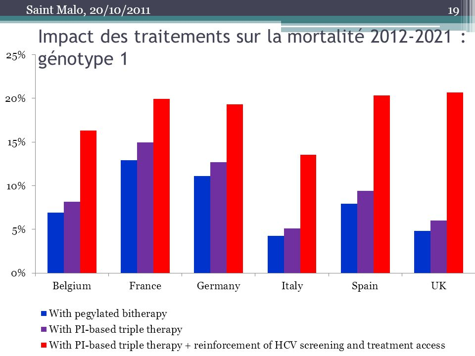 Impact des traitements sur la mortalité 2012-2021 : génotype 1