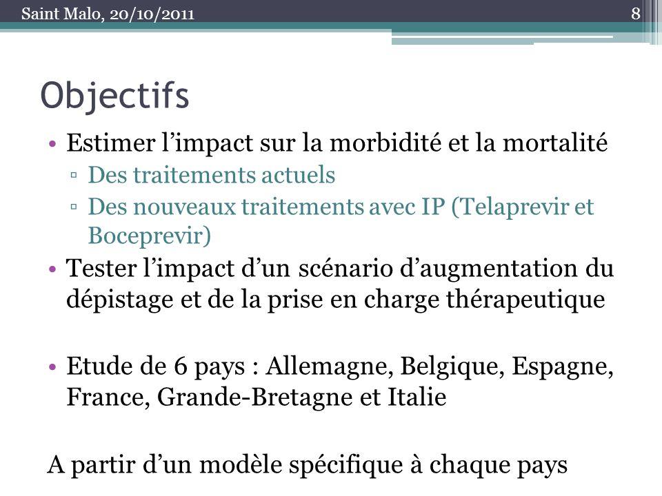 Objectifs Estimer l'impact sur la morbidité et la mortalité