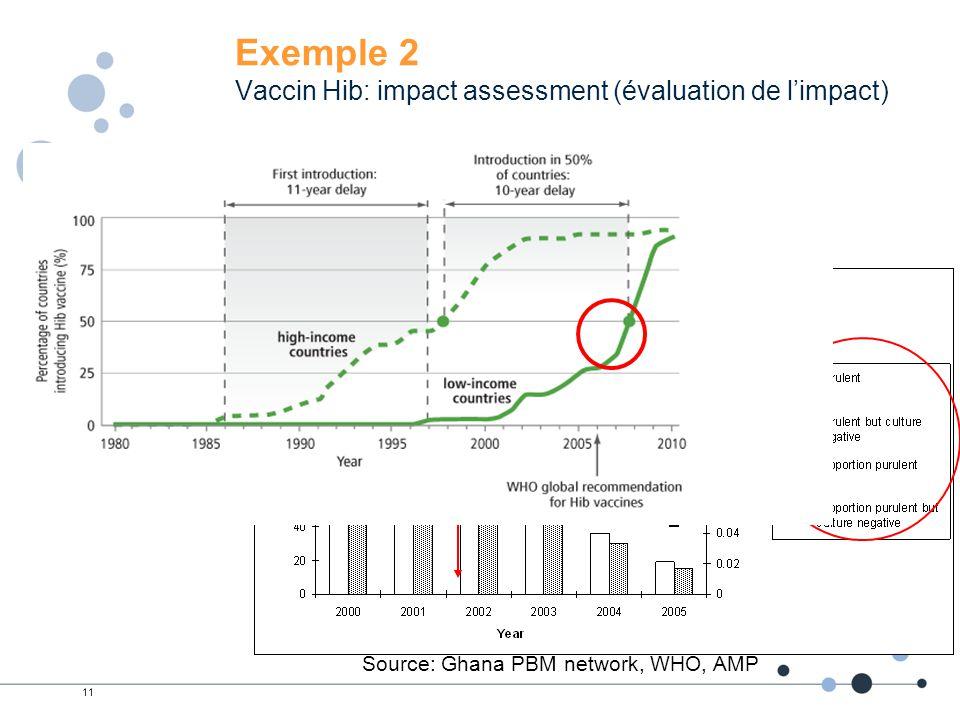 Exemple 2 Vaccin Hib: impact assessment (évaluation de l'impact)