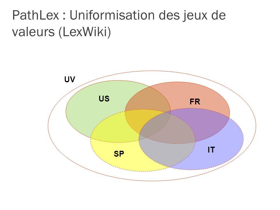 PathLex : Uniformisation des jeux de valeurs (LexWiki)