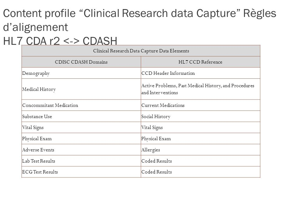 Clinical Research Data Capture Data Elements