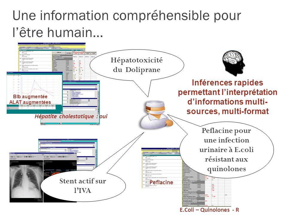 Une information compréhensible pour l'être humain…