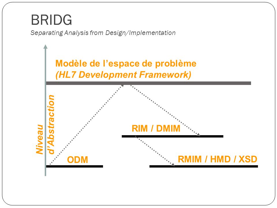 BRIDG Separating Analysis from Design/Implementation