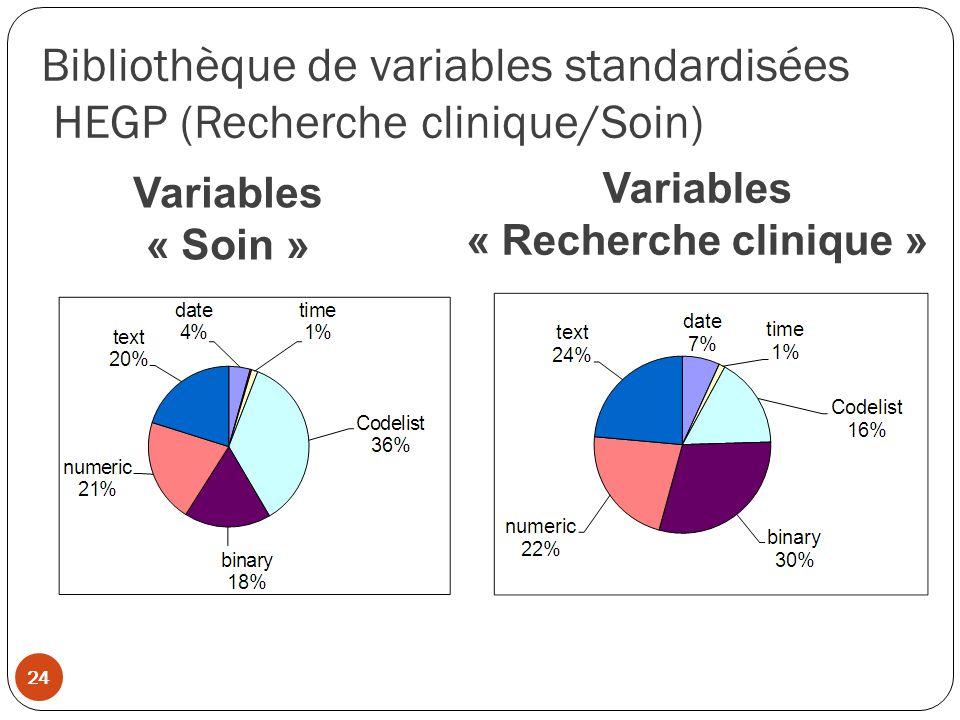 Bibliothèque de variables standardisées HEGP (Recherche clinique/Soin)