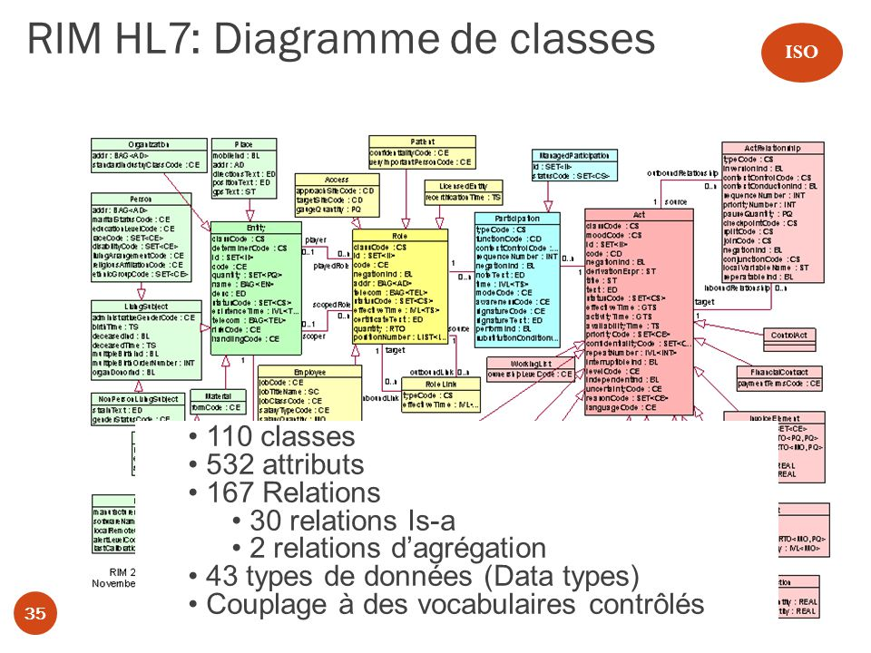 RIM HL7: Diagramme de classes