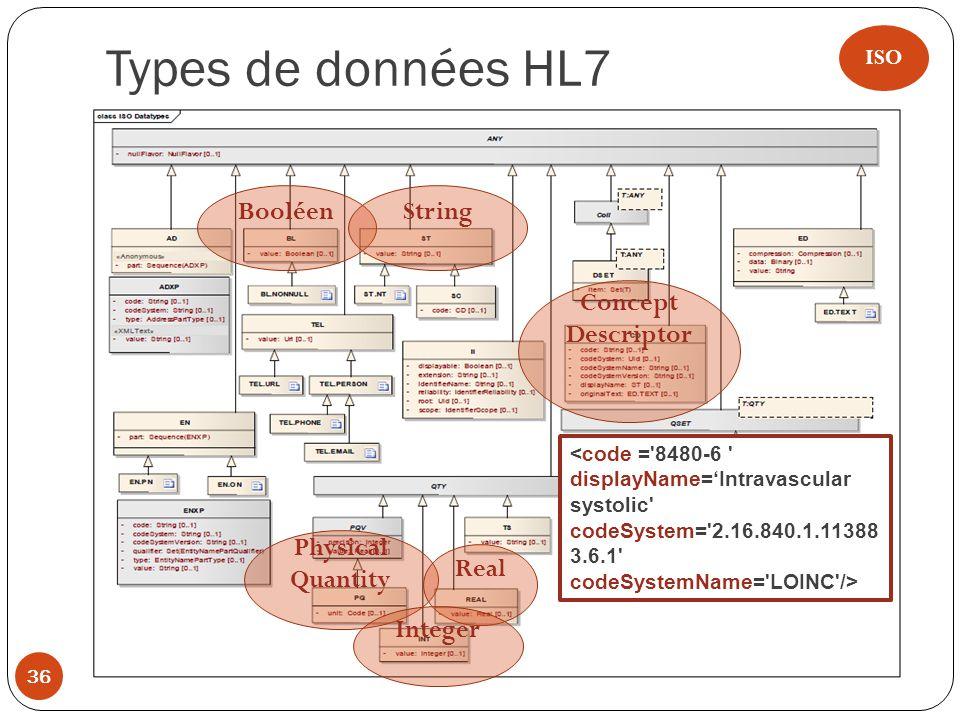 Types de données HL7 Booléen String Concept Descriptor