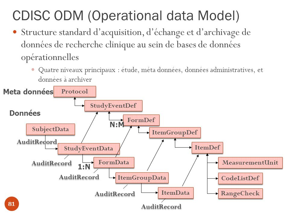 CDISC ODM (Operational data Model)