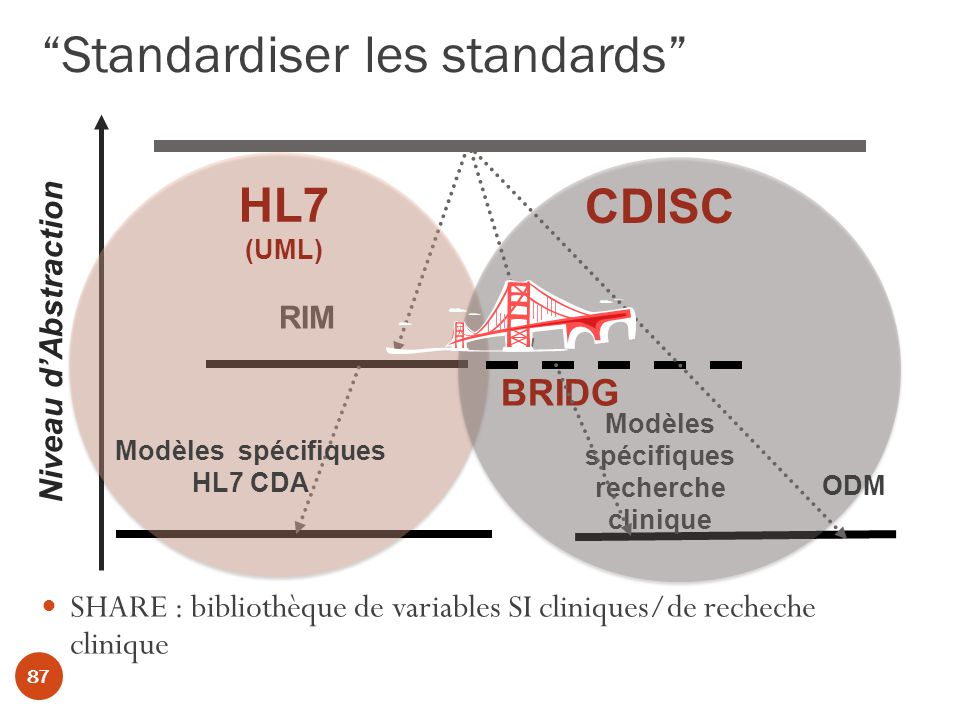 Standardiser les standards