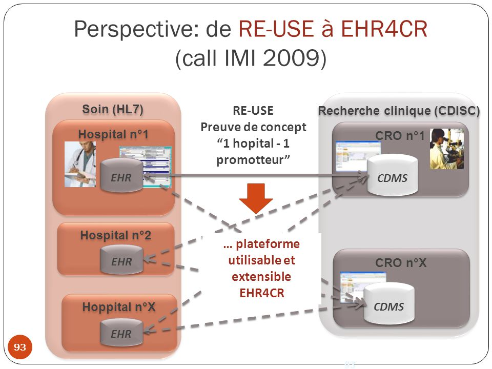 Perspective: de RE-USE à EHR4CR (call IMI 2009)