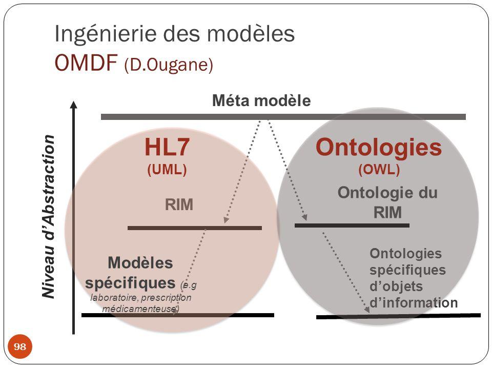 Ingénierie des modèles OMDF (D.Ougane)